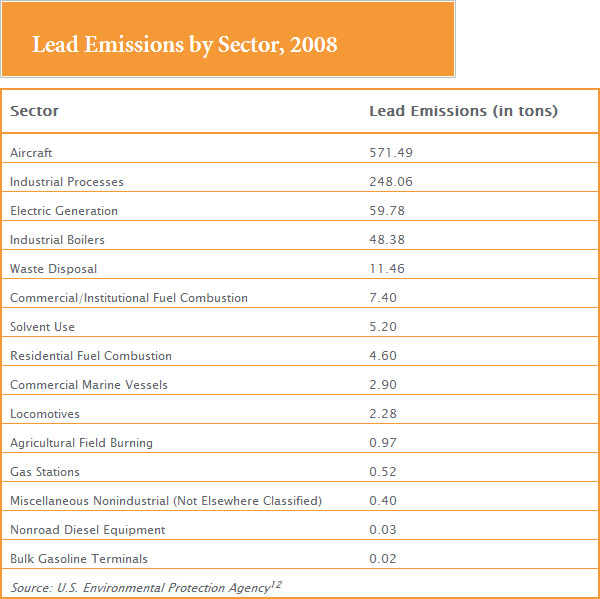 chart-lead-emissions-by-sector-2008